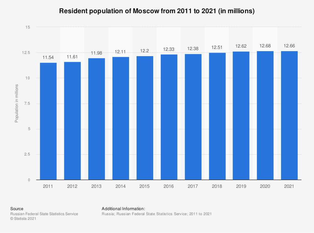Statistic: Resident population of Moscow from 2011 to 2019 (in millions) | Statista