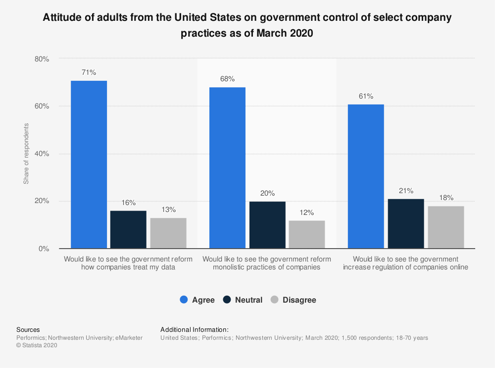 Statistic: Attitude of adults from the United States on government control of select company practices as of March 2020   Statista