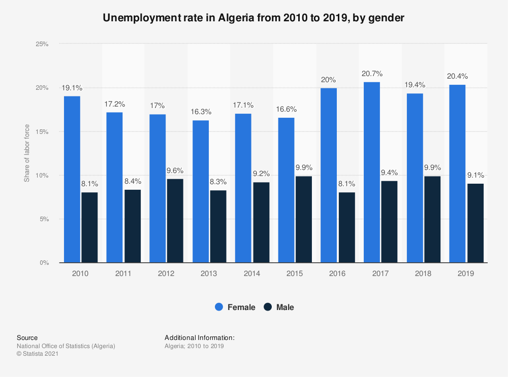 Statistic: Unemployment rate in Algeria from 2010 to 2019, by gender   Statista