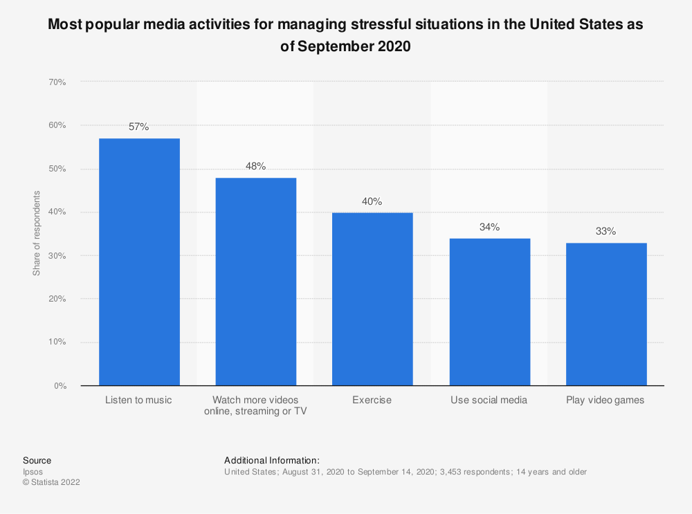 Statistic: Most popular media activities for managing stressful situations in the United States as of September 2020 | Statista