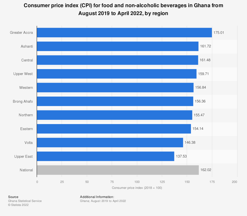 Statistic: Consumer price index (CPI) for food and non-alcoholic beverages in Ghana from August 2019 to May 2021, by region | Statista