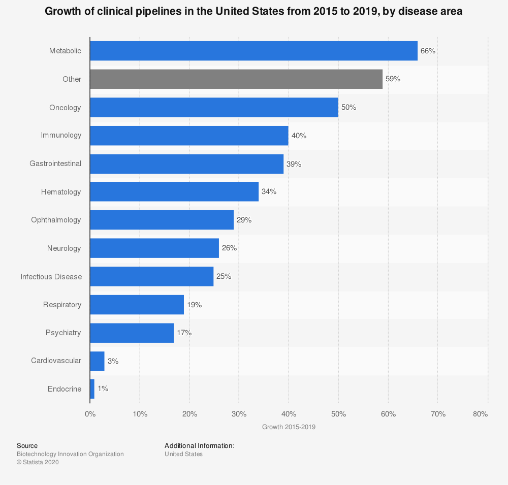 Statistic: Growth of clinical pipelines in the United States from 2015 to 2019, by disease area  | Statista
