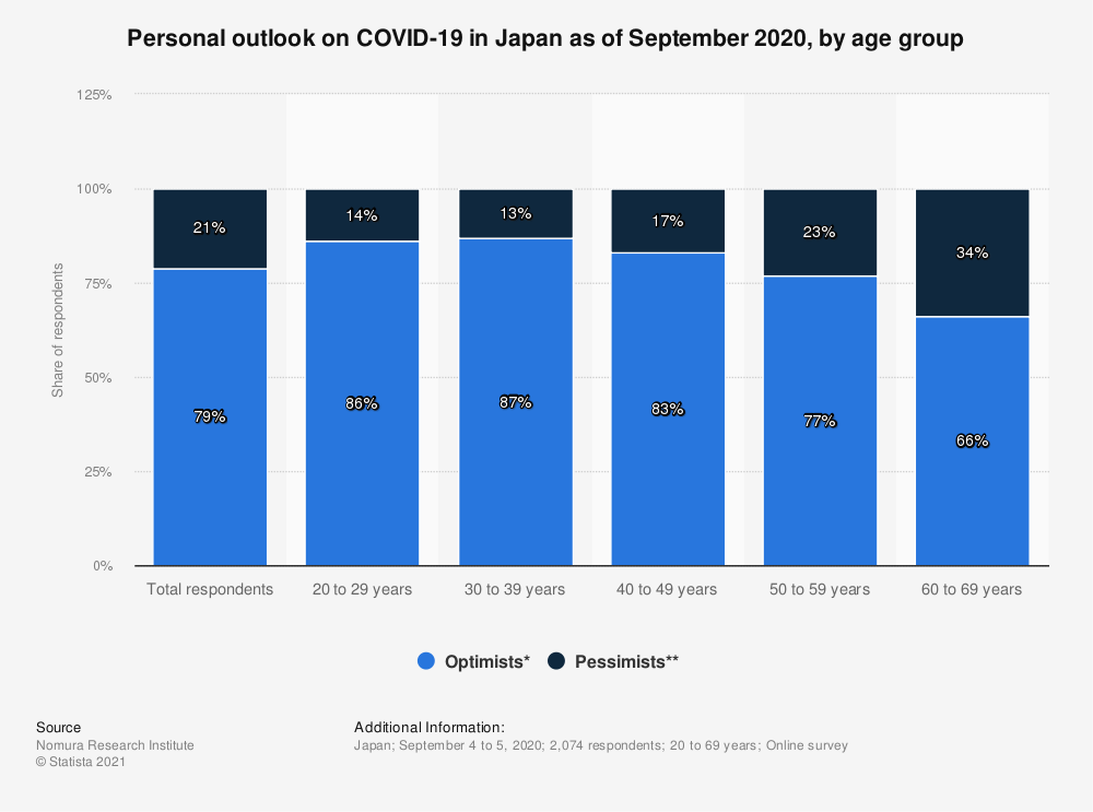 Statistic: Personal outlook on COVID-19 in Japan as of September 2020, by age group | Statista