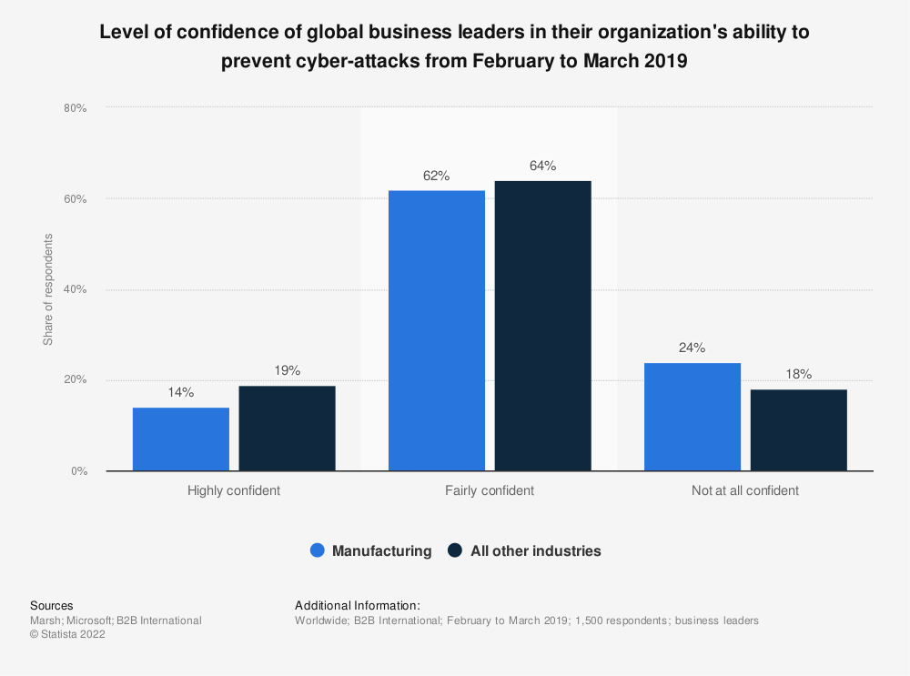 Statistic: Level of confidence of global business leaders in their organization's ability to prevent cyber-attacks from February to March 2019 | Statista