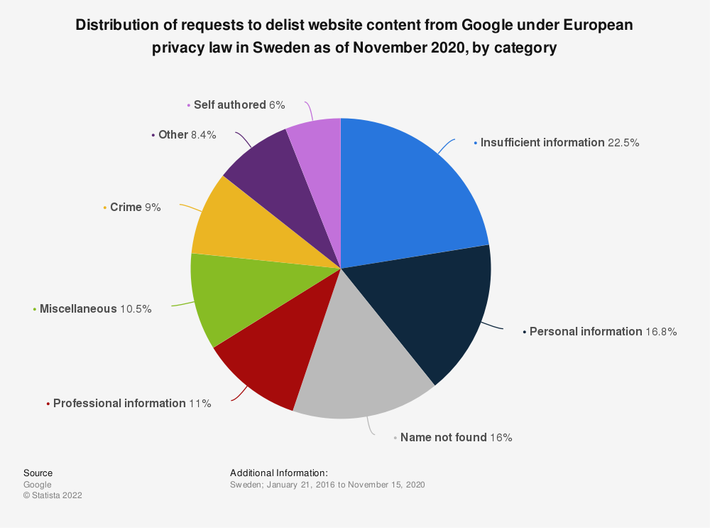 Statistic: Distribution of requests to delist website content from Google under European privacy law in Sweden as of November 2020, by category | Statista