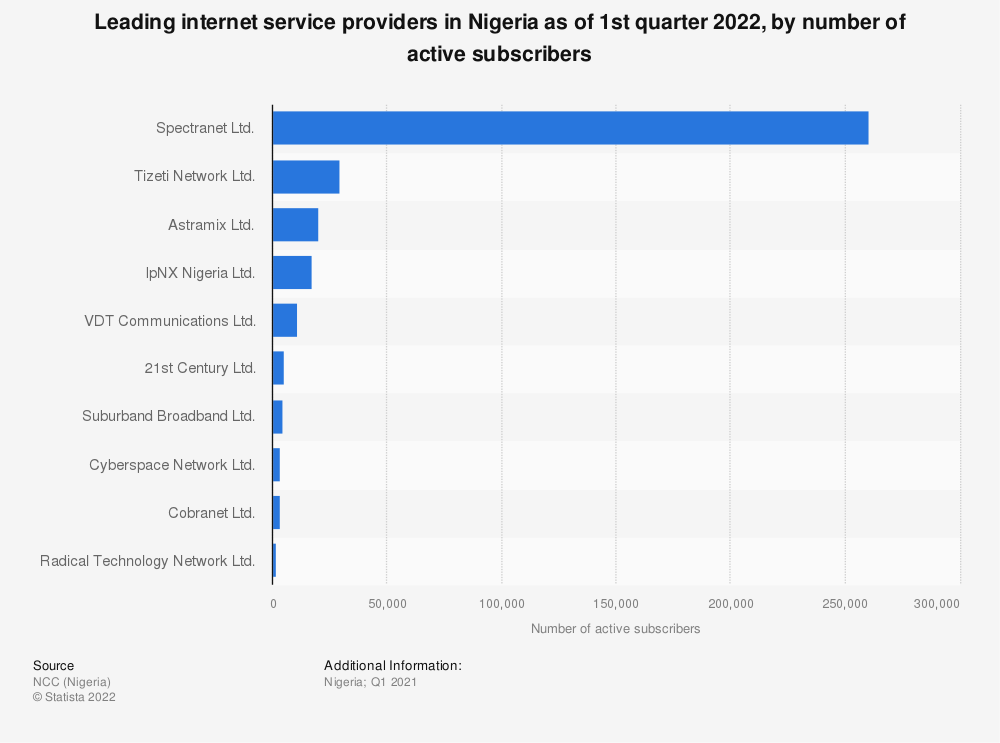 Statistic: Leading internet service providers in Nigeria as of 2020, by number of active subscribers | Statista