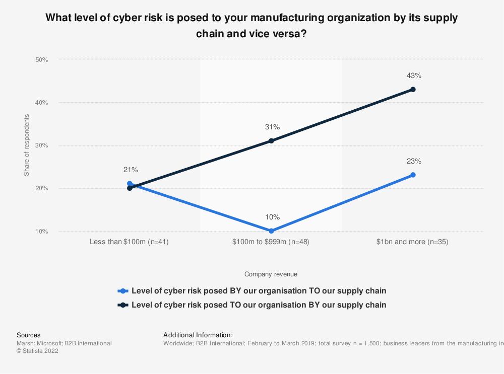 Statistic: What level of cyber risk is posed to your manufacturing organization by its supply chain and vice versa? | Statista