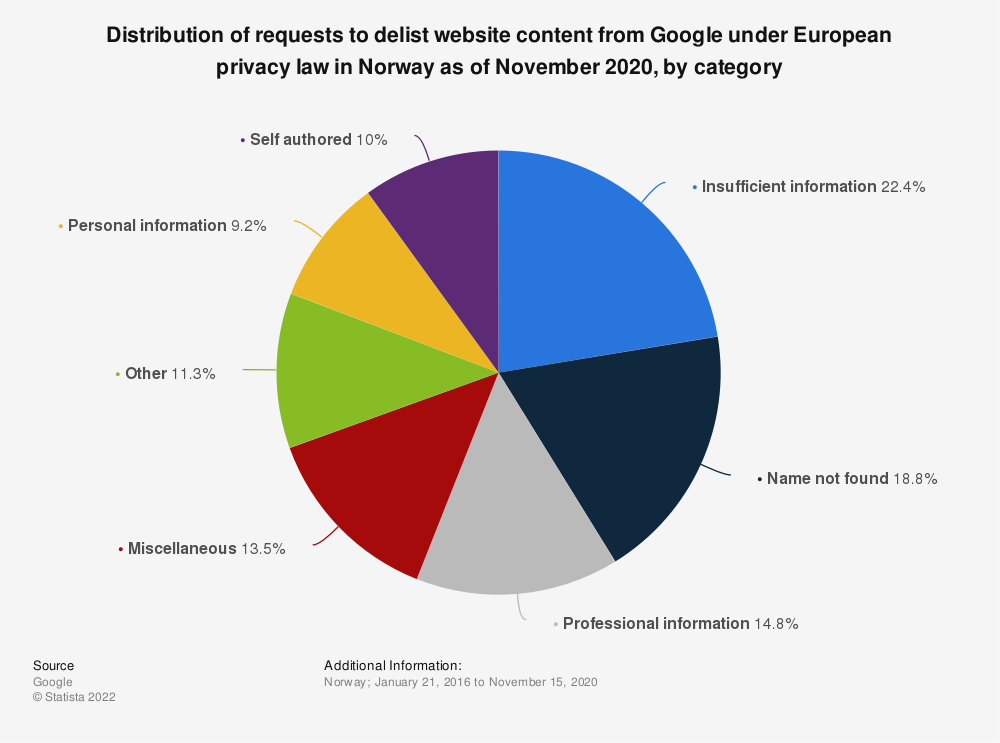 Statistic: Distribution of requests to delist website content from Google under European privacy law in Norway as of November 2020, by category | Statista