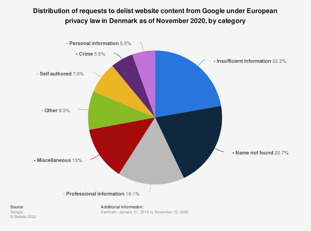 Statistic: Distribution of requests to delist website content from Google under European privacy law in Denmark as of November 2020, by category | Statista
