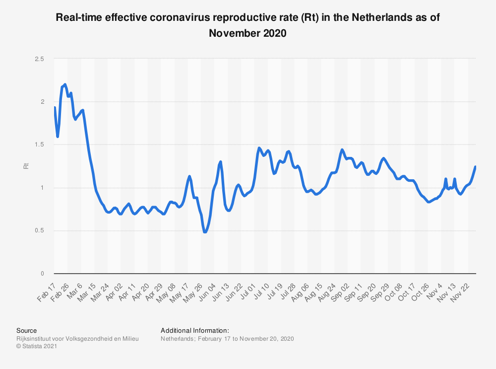 Statistic: Real-time effective coronavirus reproductive rate (Rt) in the Netherlands as of November 2020 | Statista