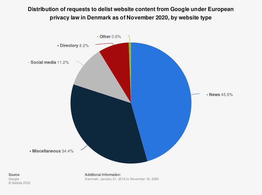 Statistic: Distribution of requests to delist website content from Google under European privacy law in Denmark as of November 2020, by website type | Statista