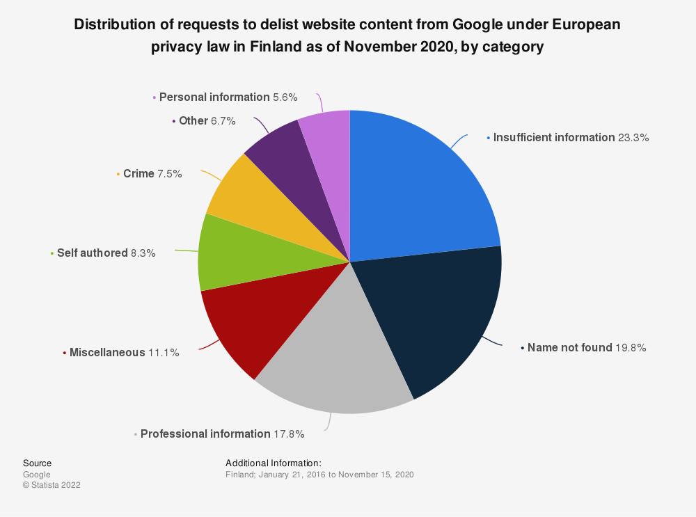 Statistic: Distribution of requests to delist website content from Google under European privacy law in Finland as of November 2020, by category | Statista