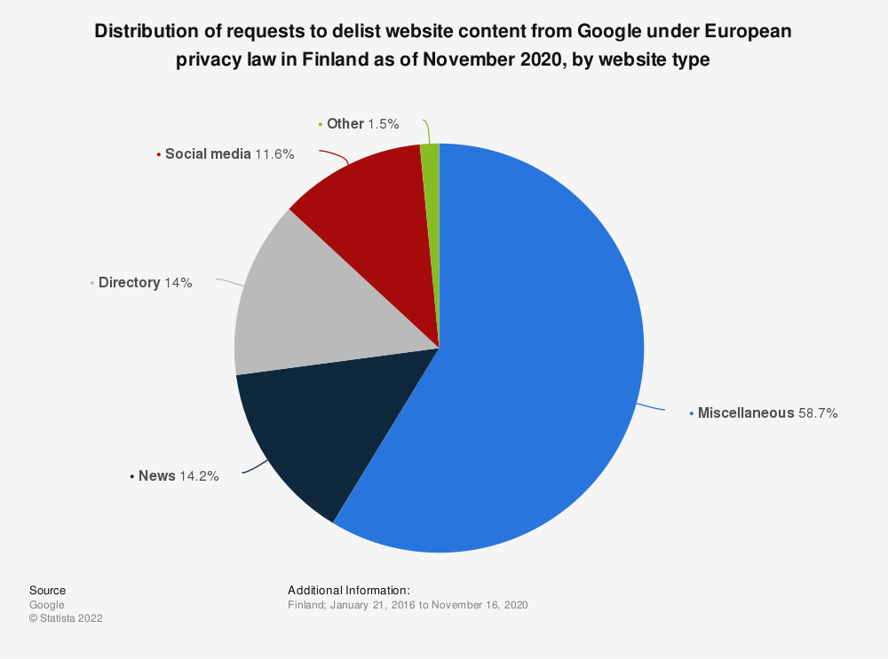 Statistic: Distribution of requests to delist website content from Google under European privacy law in Finland as of November 2020, by website type | Statista