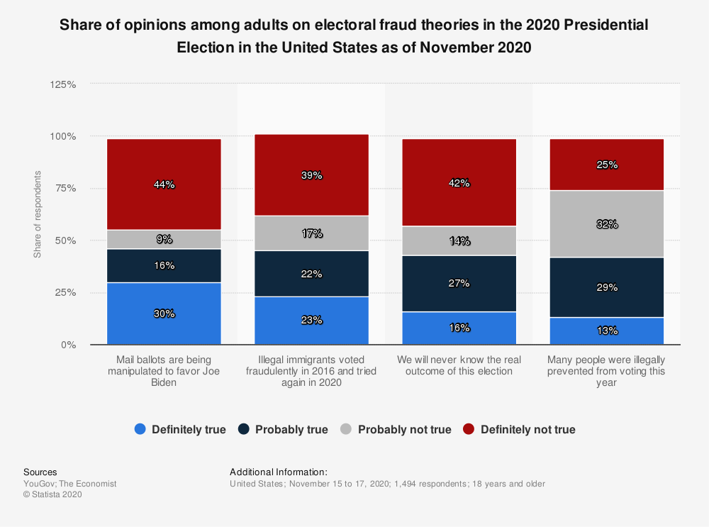 Statistic: Share of opinions among adults on electoral fraud theories in the 2020 Presidential Election in the United States as of November 2020 | Statista