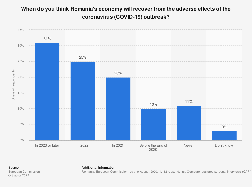 Statistic: When do you think Romania's economy will recover from the adverse effects of the coronavirus (COVID-19) outbreak?   Statista