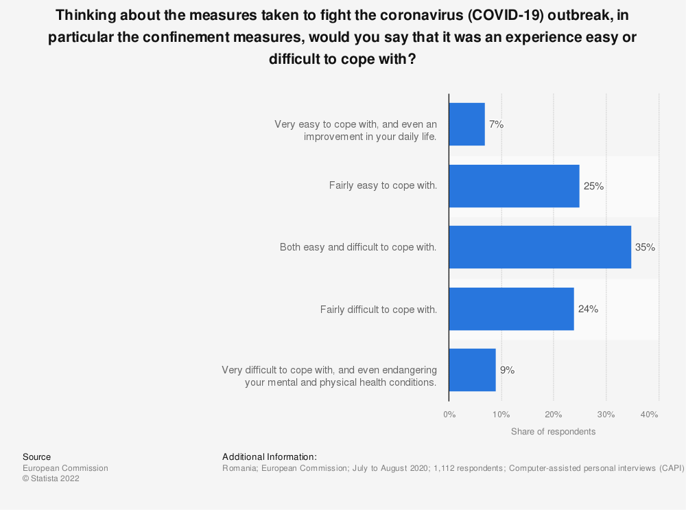 Statistic: Thinking about the measures taken to fight the coronavirus (COVID-19) outbreak, in particular the confinement measures, would you say that it was an experience easy or difficult to cope with?   Statista