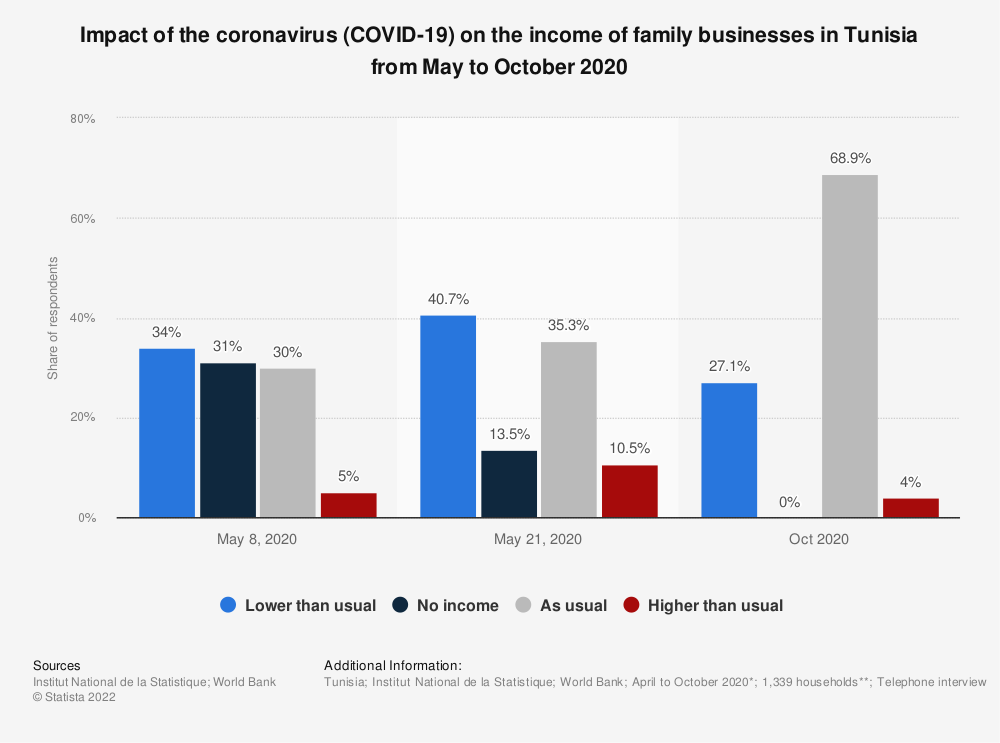 Statistic: Impact of the coronavirus (COVID-19) on the income of family businesses in Tunisia from May to October 2020   Statista