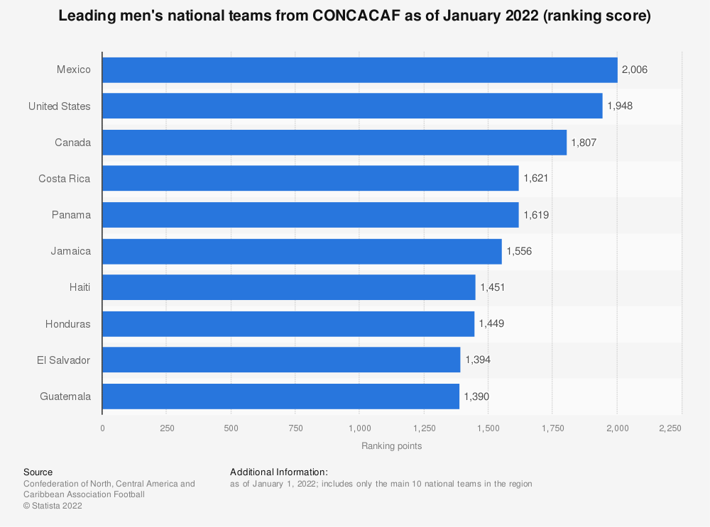 Statistic: Leading men's national teams from CONCACAF as of December 2020 (ranking score) | Statista