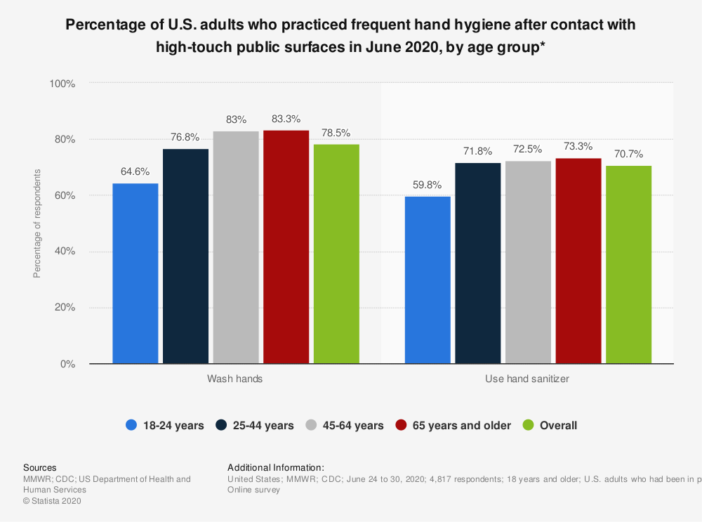 Statistic: Percentage of U.S. adults who practiced frequent hand hygiene after contact with high-touch public surfaces in June 2020, by age group*   Statista