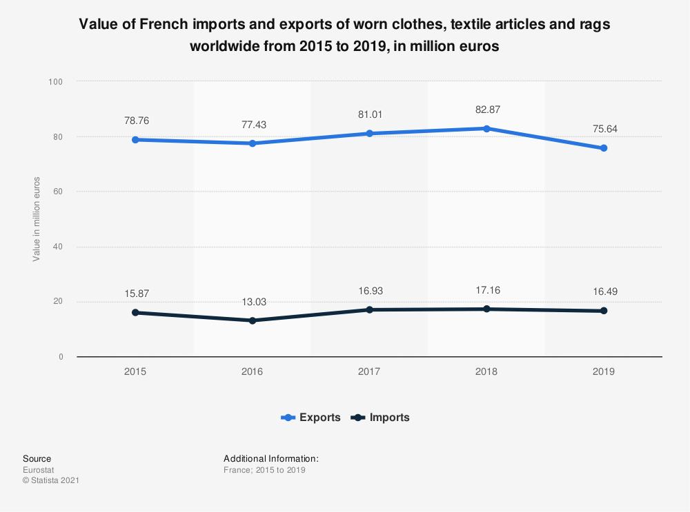 Statistic: Value of French imports and exports of worn clothes, textile articles and rags worldwide from 2015 to 2019, in million euros | Statista