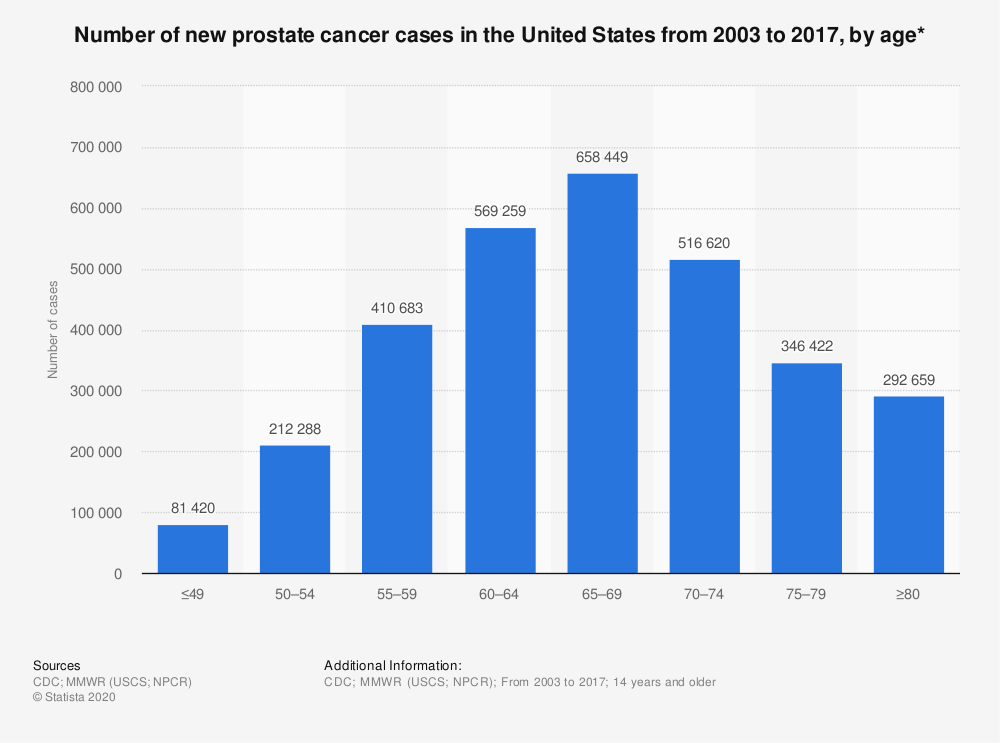 Statistic: Number of new prostate cancer cases in the United States from 2003 to 2017, by age* | Statista