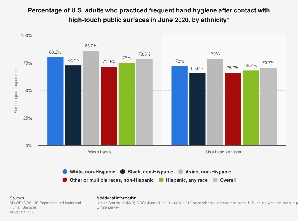 Statistic: Percentage of U.S. adults who practiced frequent hand hygiene after contact with high-touch public surfaces in June 2020, by ethnicity* | Statista