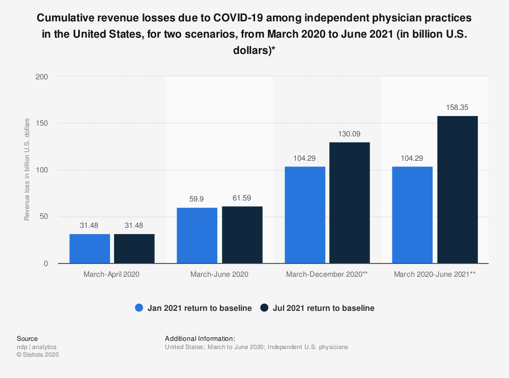 Statistic: Cumulative revenue losses due to COVID-19 among independent physician practices in the United States, for two scenarios, from March 2020 to June 2021 (in billion U.S. dollars)* | Statista