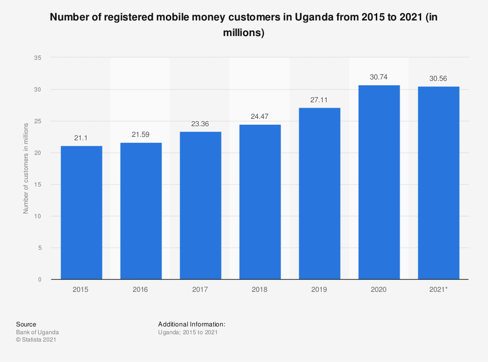 Statistic: Number of registered mobile money customers in Uganda from 2015 to 2021 (in millions) | Statista
