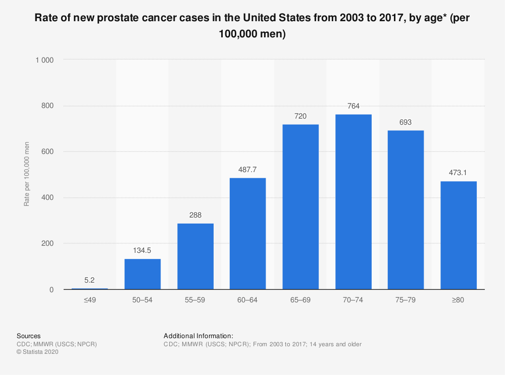 Statistic: Rate of new prostate cancer cases in the United States from 2003 to 2017, by age* (per 100,000 men) | Statista