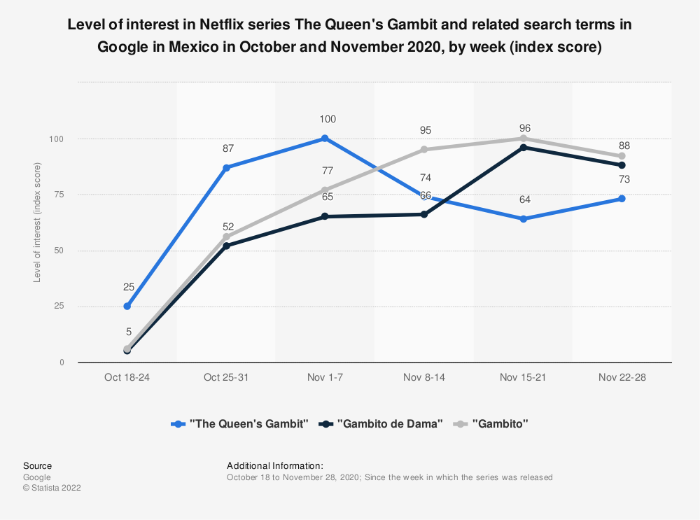Statistic: Level of interest in Netflix series The Queen's Gambit and related search terms in Google in Mexico in October and November 2020, by week (index score) | Statista