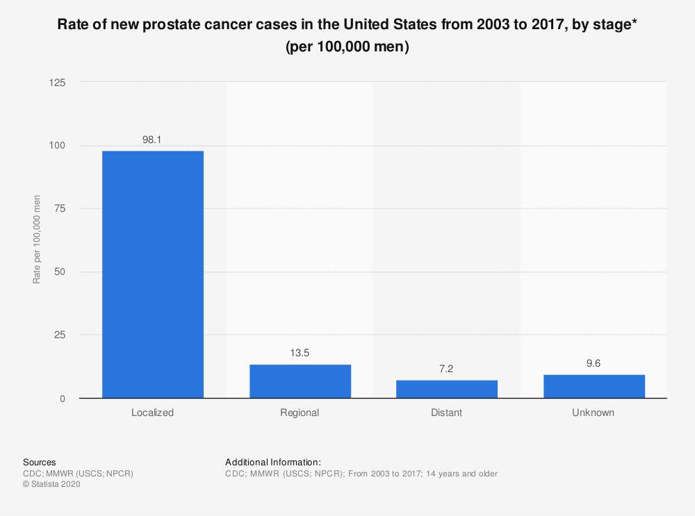Statistic: Rate of new prostate cancer cases in the United States from 2003 to 2017, by stage* (per 100,000 men) | Statista