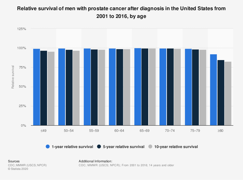 Statistic: Relative survival of men with prostate cancer after diagnosis in the United States from 2001 to 2016, by age   Statista