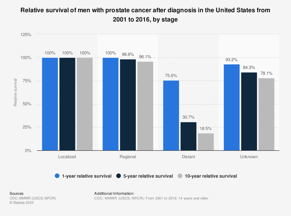 Statistic: Relative survival of men with prostate cancer after diagnosis in the United States from 2001 to 2016, by stage   Statista