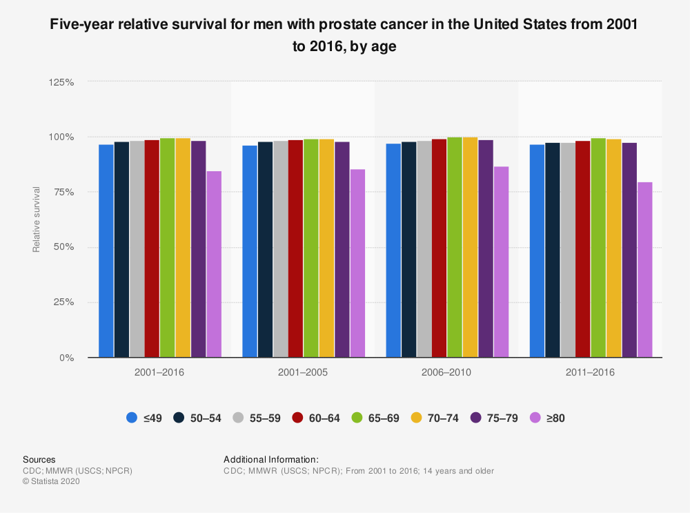 Statistic: Five-year relative survival for men with prostate cancer in the United States from 2001 to 2016, by age | Statista