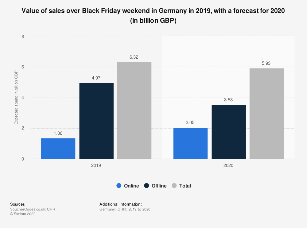 Statistic: Value of sales over Black Friday weekend in Germany in 2019, with a forecast for 2020 (in billion GBP)   Statista