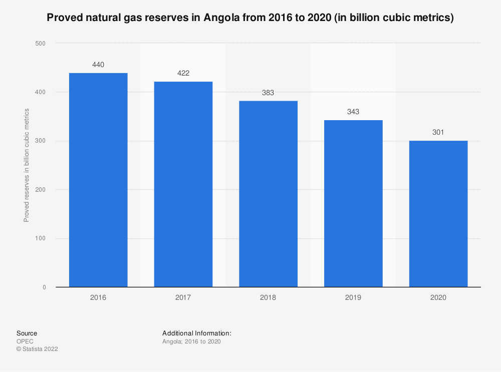 Statistic: Proved natural gas reserves in Angola from 2015 to 2019 (in billion cubic metrics) | Statista