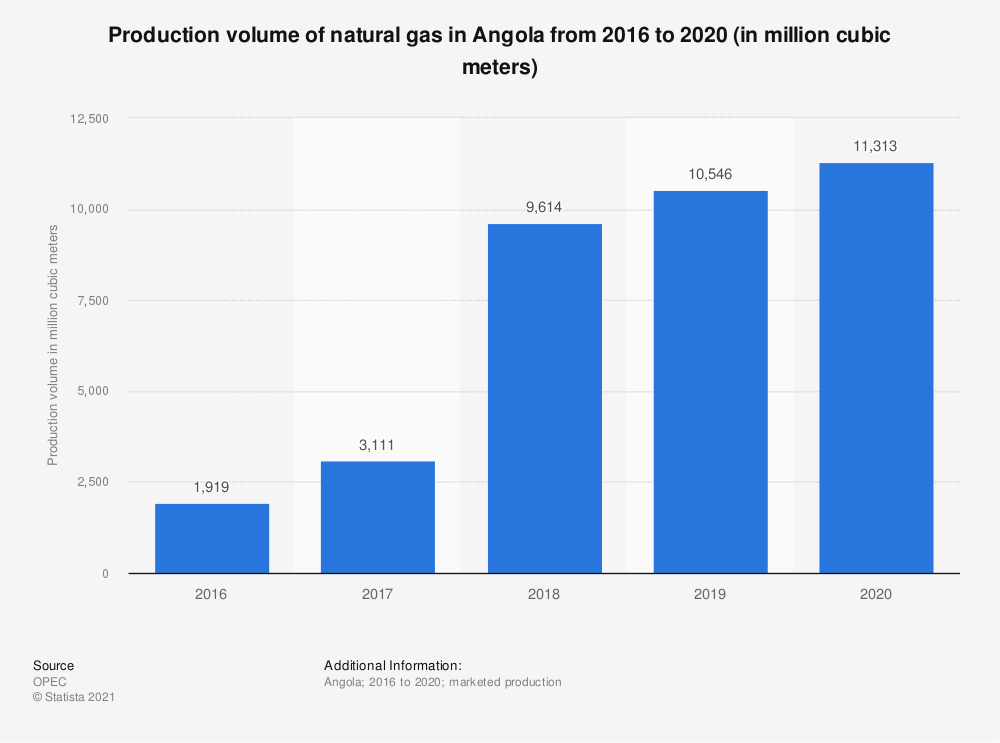 Statistic: Production volume of natural gas in Angola from 2015 to 2019 (in million cubic meters) | Statista