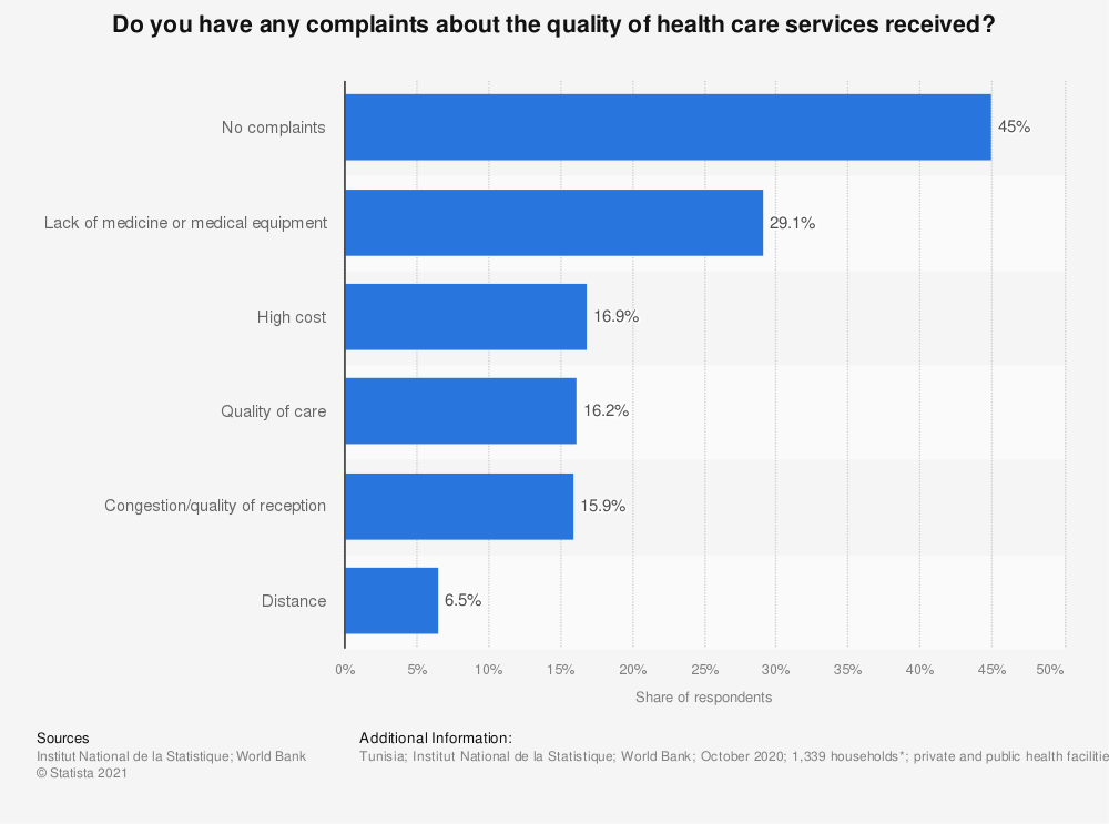 Statistic: Do you have any complaints about the quality of health care services received?   Statista