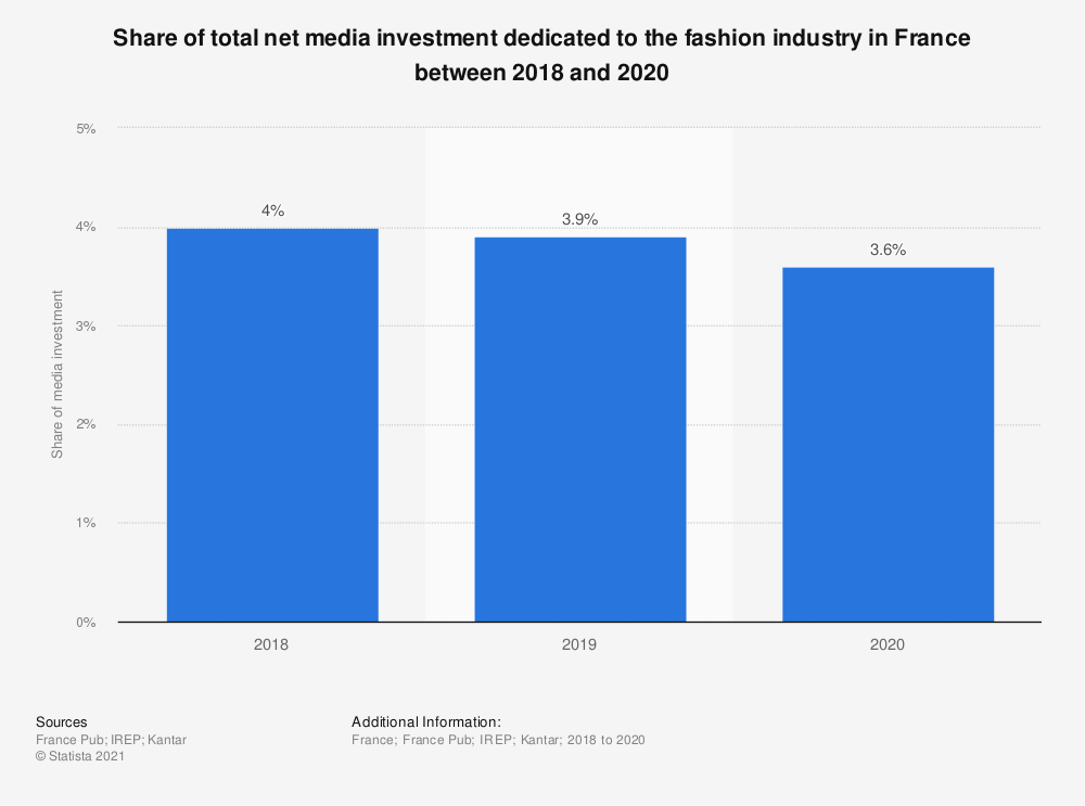 Statistic: Share of total net media investment dedicated to the fashion industry in France between 2018 and 2020  | Statista