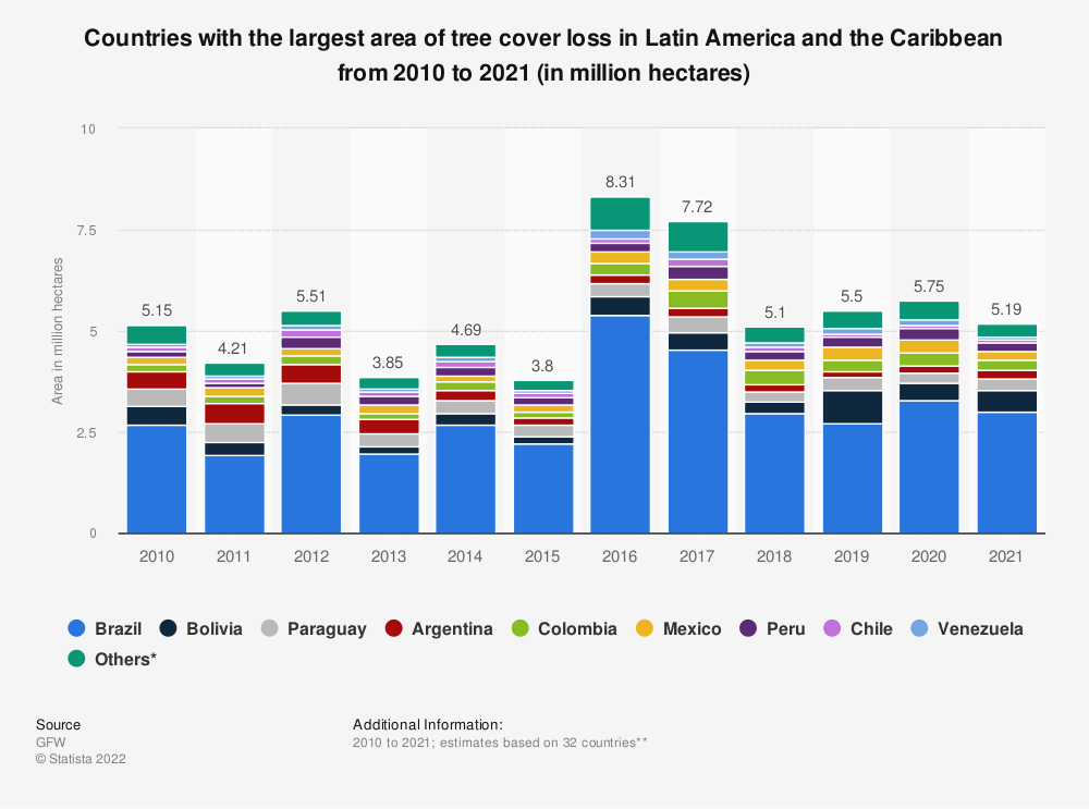Statistic: Countries with the largest area of tree cover loss in Latin America and the Caribbean from 2010 to 2019 (in million hectares) | Statista