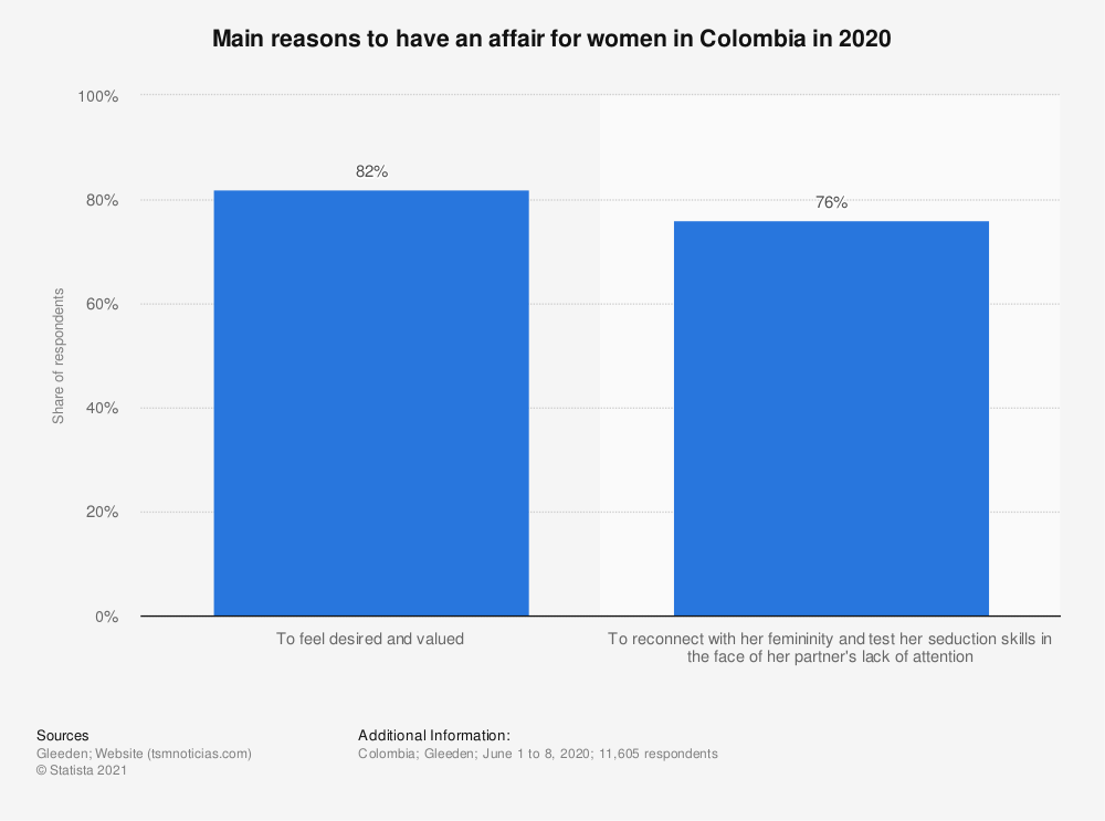Statistic: Main reasons to have an affair for women in Colombia in 2020   Statista