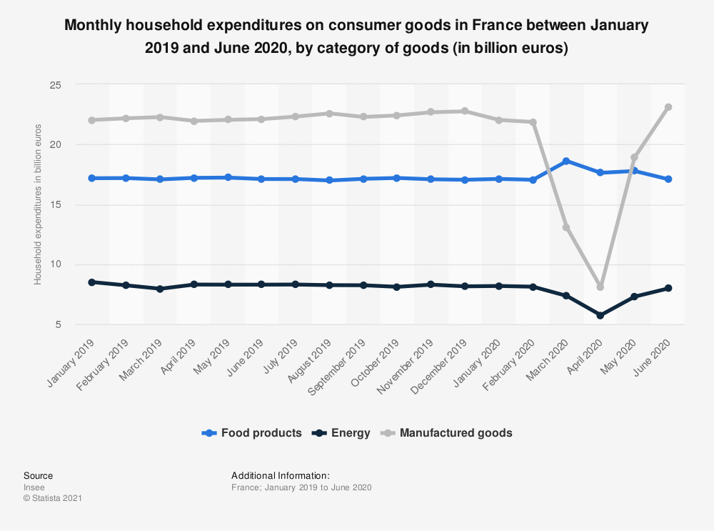 Statistic: Monthly household expenditures on consumer goods in France between January 2019 and June 2020, by category of goods (in billion euros) | Statista