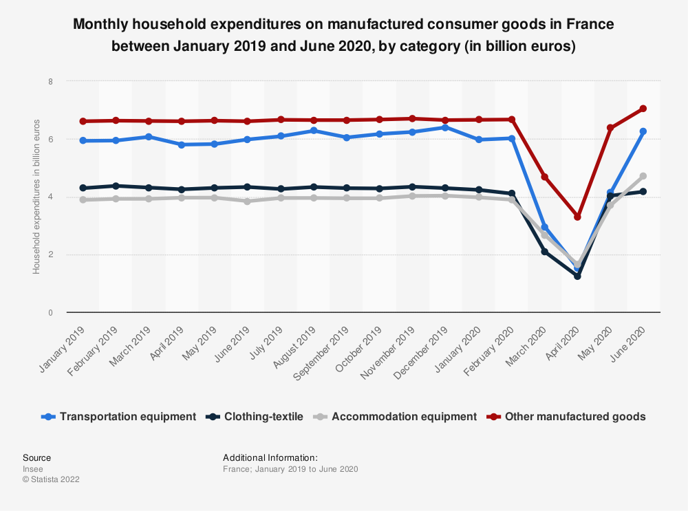 Statistic: Monthly household expenditures on manufactured consumer goods in France between January 2019 and June 2020, by category (in billion euros) | Statista