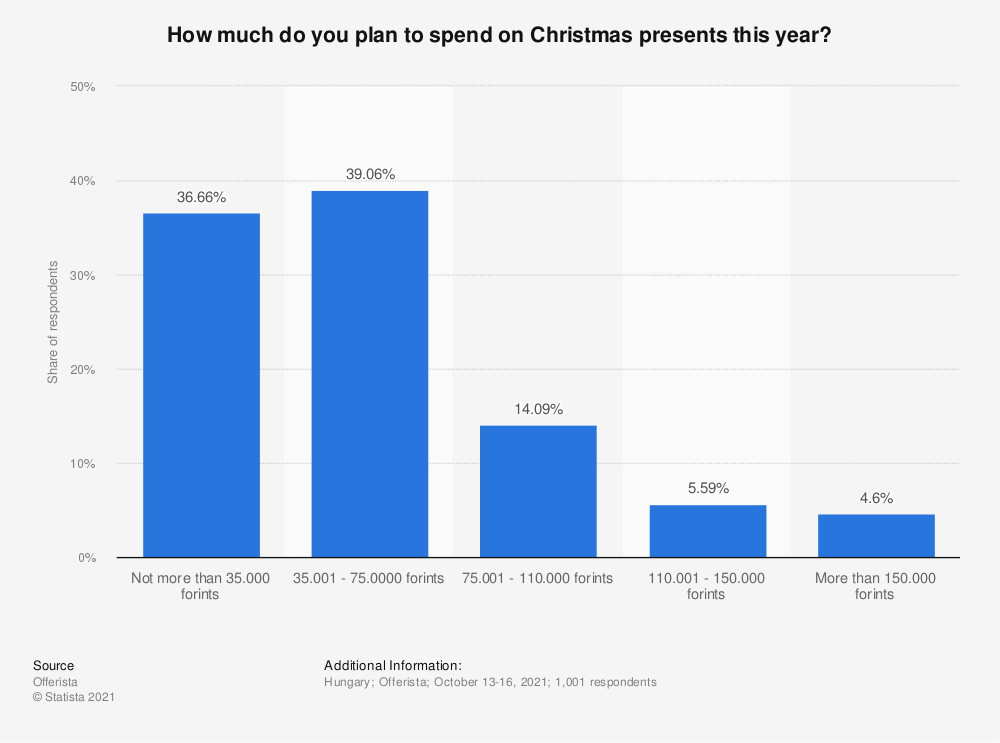 Statistic: How much do you plan to spend on Christmas presents this year? | Statista
