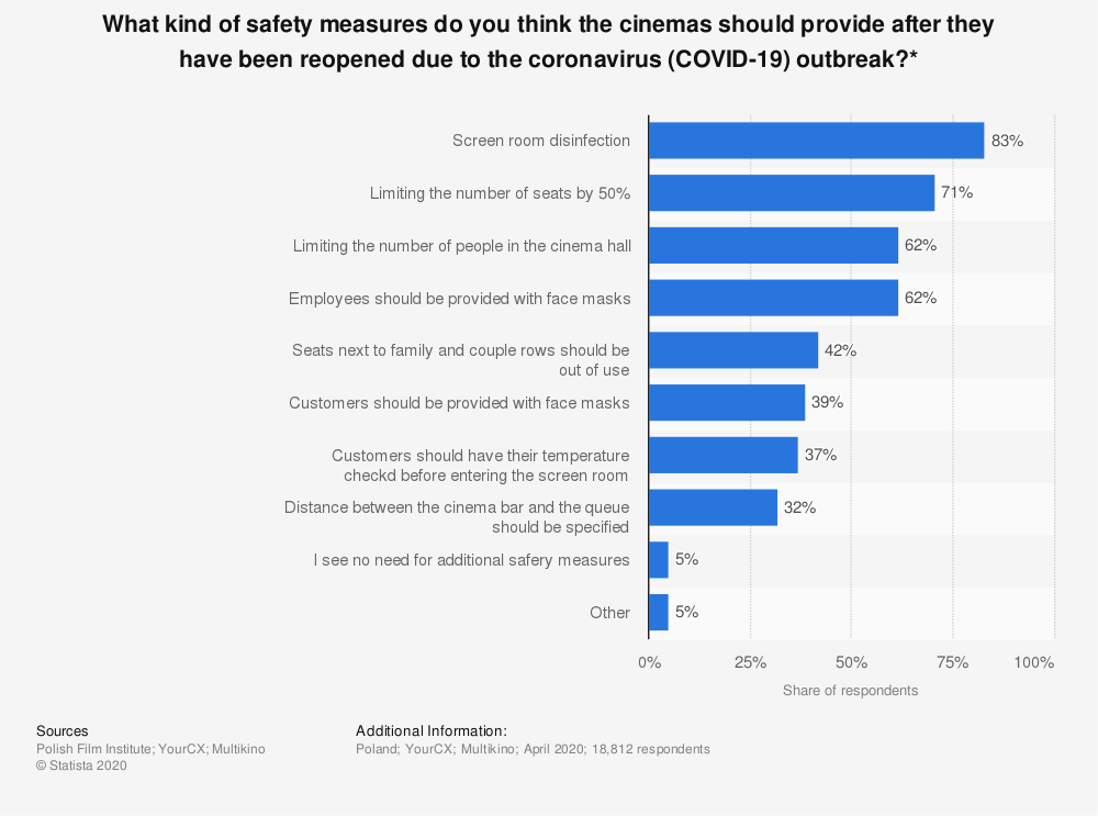 Statistic: What kind of safety measures do you think the cinemas should provide after they have been reopened due to the coronavirus (COVID-19) outbreak?* | Statista
