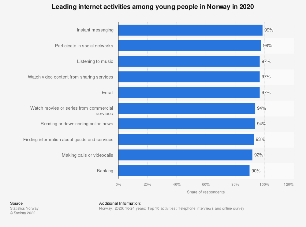 Statistic: Leading internet activities among young people in Norway in 2020 | Statista