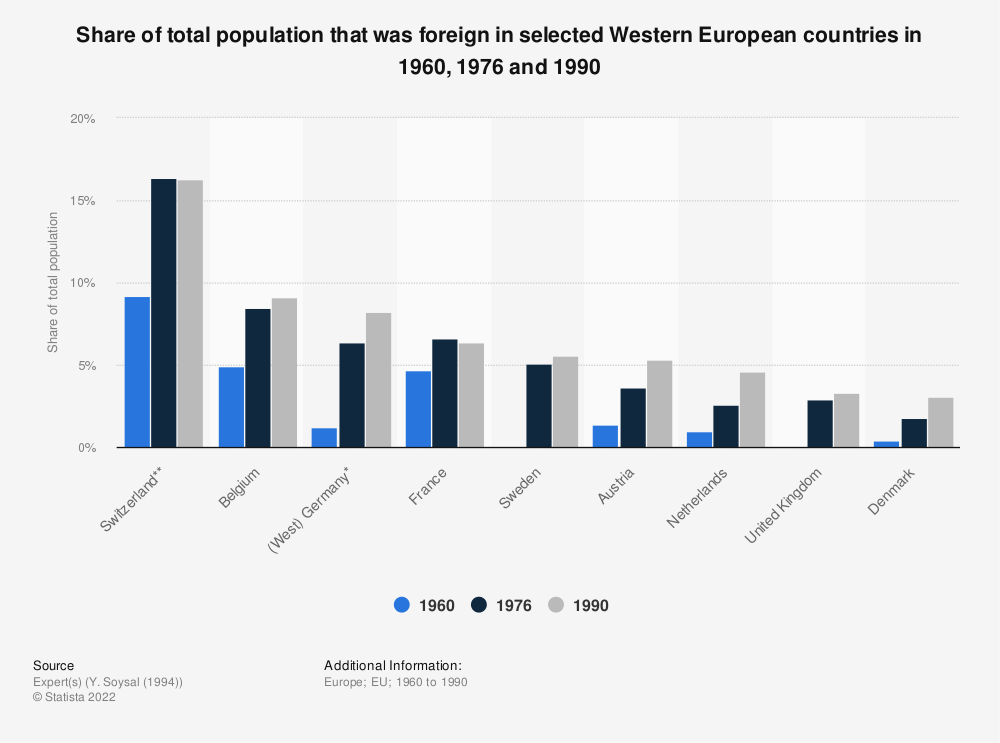 Statistic: Share of total population that was foreign in selected Western European countries in 1960, 1976 and 1990 | Statista
