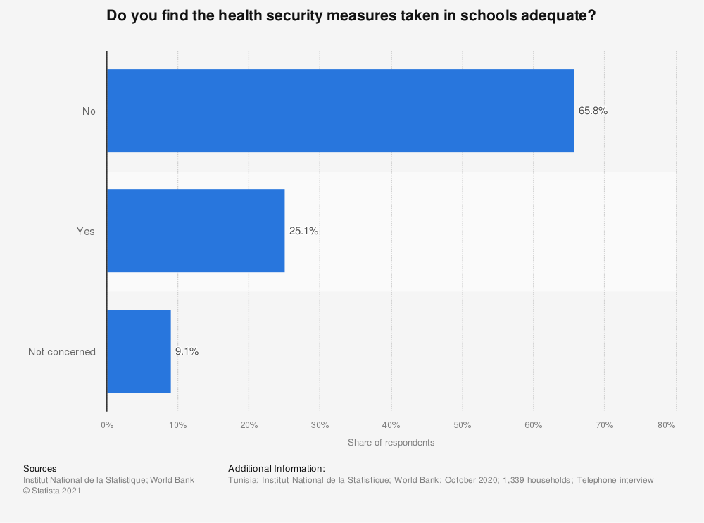 Statistic: Do you find the health security measures taken in schools adequate? | Statista
