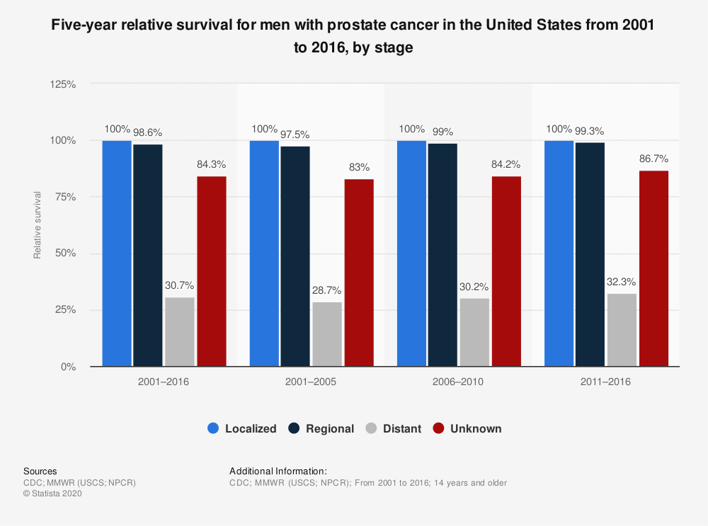 Statistic: Five-year relative survival for men with prostate cancer in the United States from 2001 to 2016, by stage | Statista
