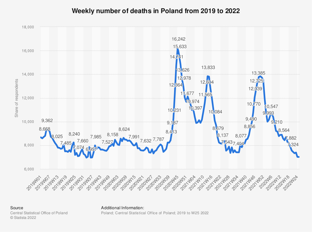 Statistic: Weekly number of deaths in Poland from 2019 to 2021 | Statista